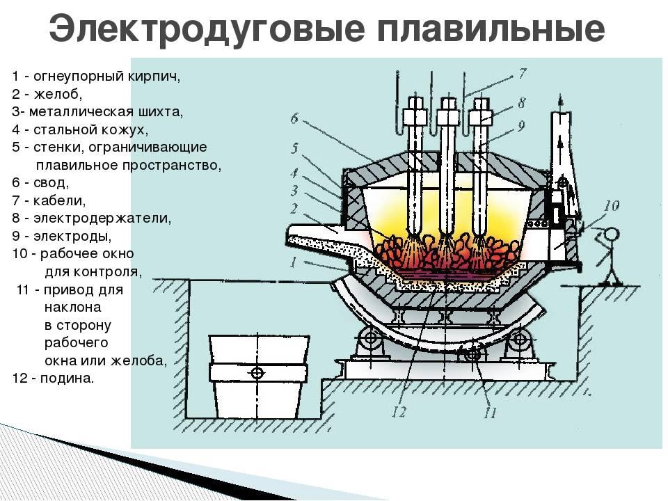 Выбор электропечного трансформатора: параметры, советы, принцип