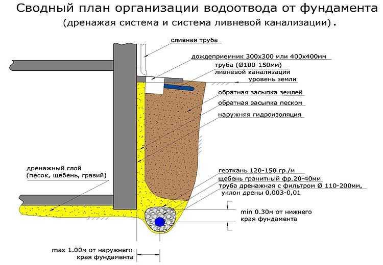 Дренаж фундамента своими руками: инструкции для плитного, ленточного и столбчатого оснований