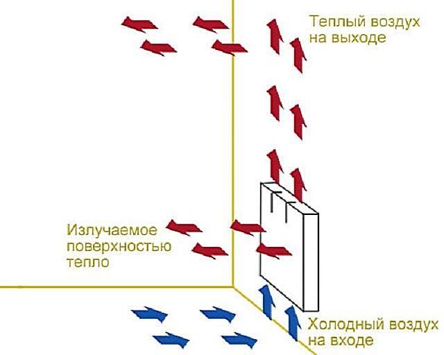 Как повысить теплоотдачу в системе отопления?
