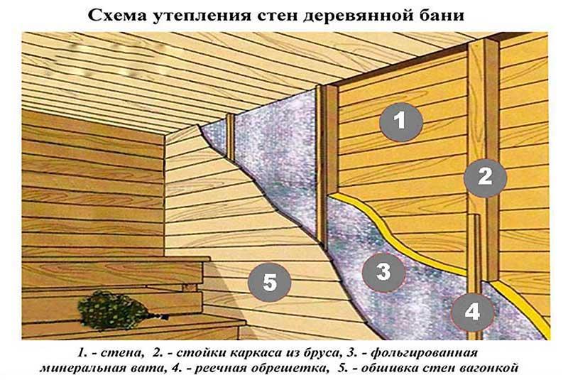 Утепление кирпичной бани изнутри своими руками - строим баню или сауну