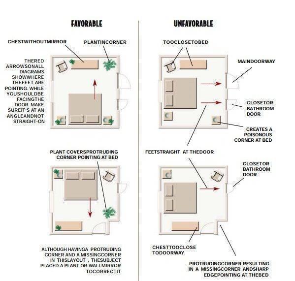 Правила фен-шуй для цвета спальни и выбора места для кровати