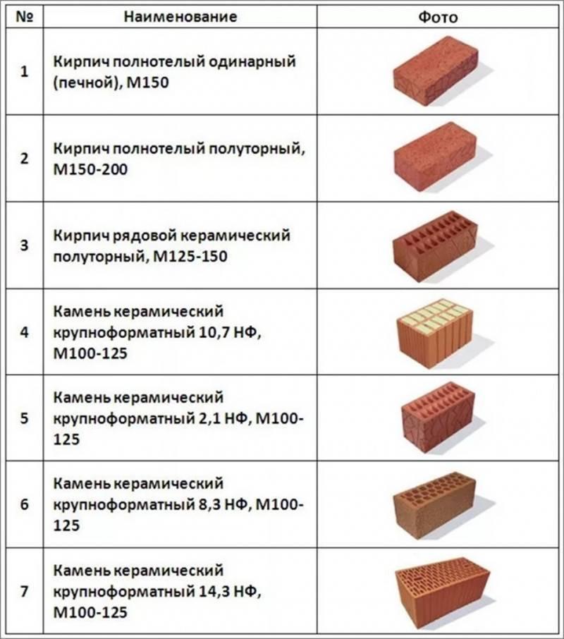 Кирпич для кладки печи: какой выбрать?