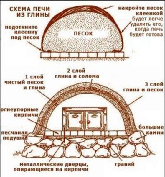 Печь для дома из кирпича своими руками процесс кладки и фото печей