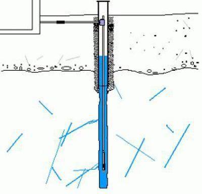 Как ищут воду для скважины