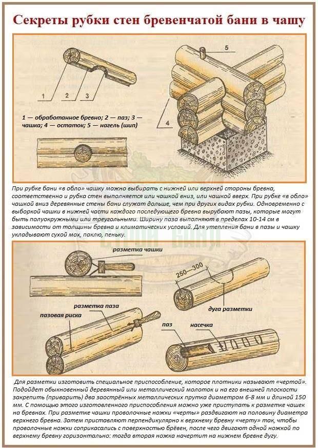 Соединение бруса или бревна под углом и по длине - профилированный брус