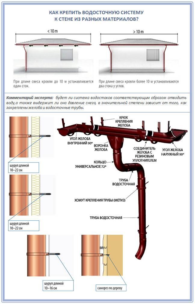 Как установить водосточную систему и рассчитать пластиковые водостоки правильно, инструкция по монтажу