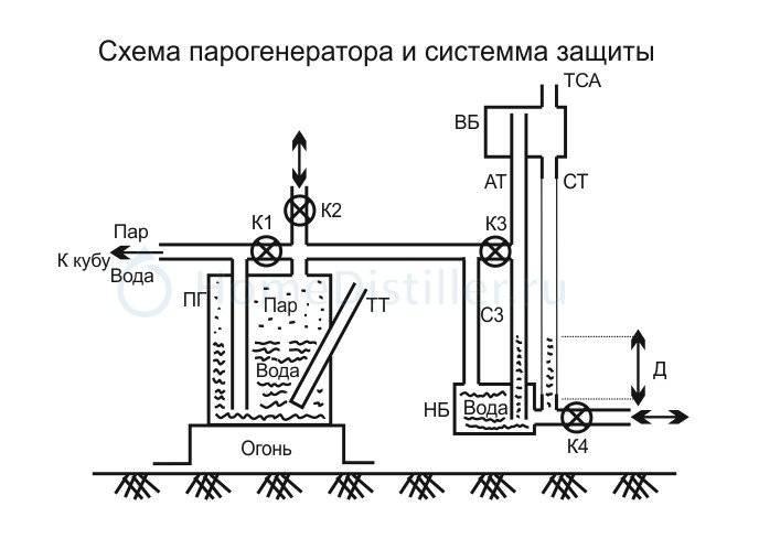 Особенности газового парогенератора для хамама