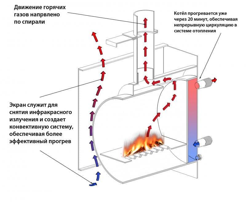Теплообменник для трубы дымохода в баню