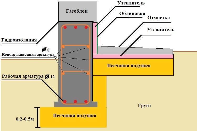 Гидроизоляция бани — защищаем от влаги структурные элементы банных помещений