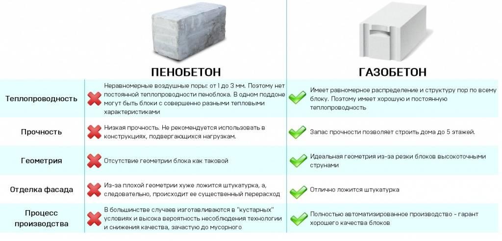 Пенобетон и газобетон – в чем разница и что лучше для строительства дома