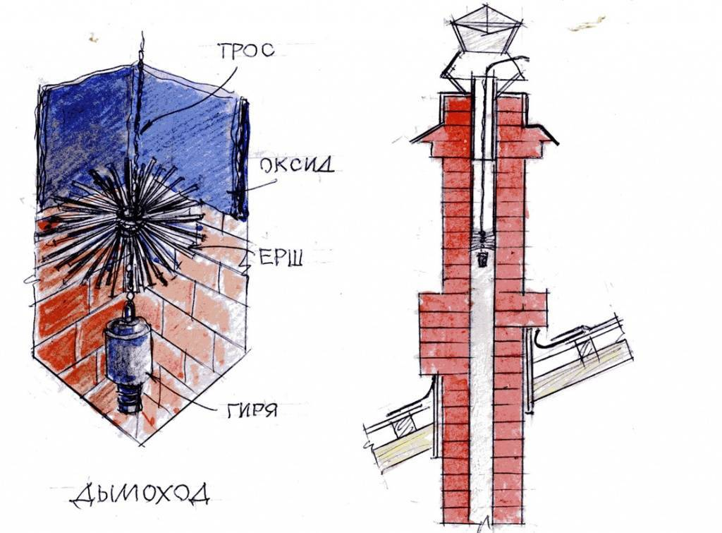 Устройство дымохода в бане для дровяной печи