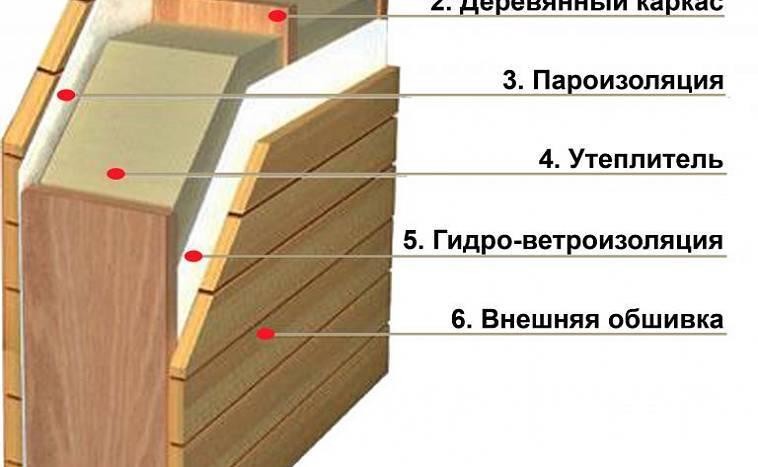 7 этапов утепления бани изнутри