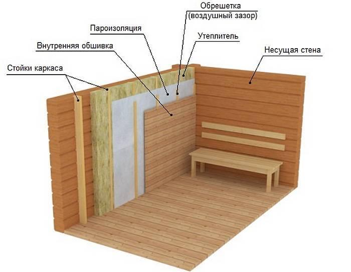Утепление парной: как и чем утеплить парилку изнутри, утеплитель в деревянной бане, теплоизоляция потолка, чем утеплить пол, фото и видео