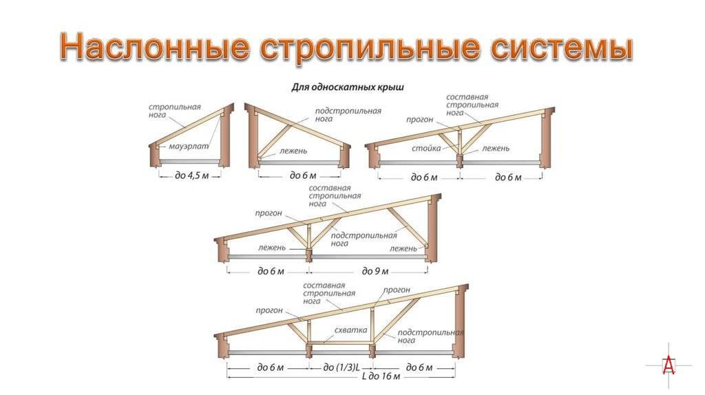 Крыша для бани: типы, конструкции, кровельные материалы, строительные технологии