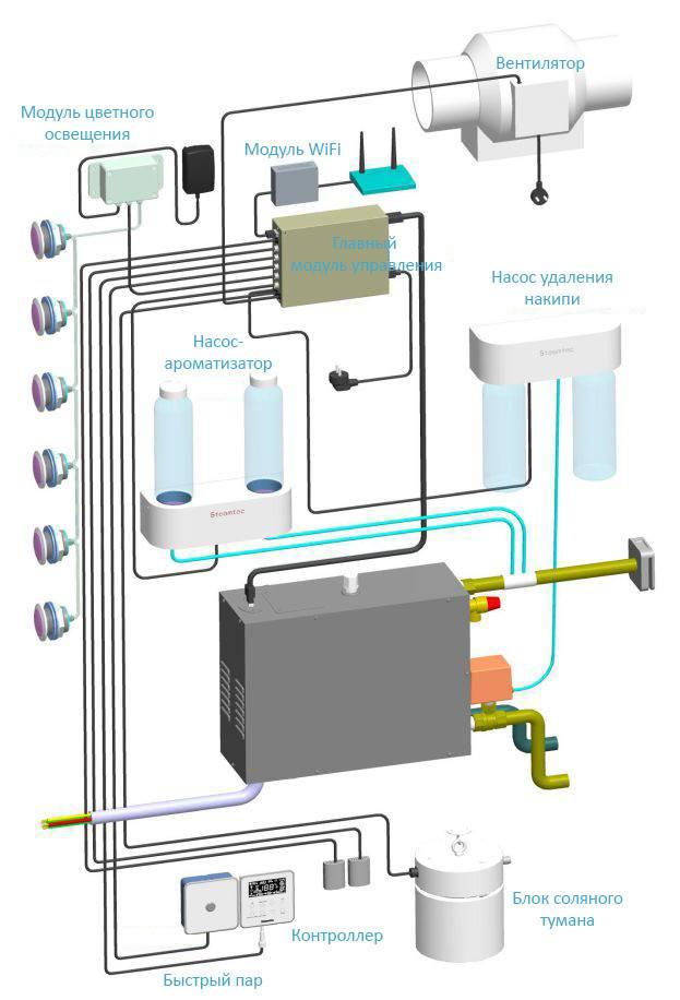 Как сделать парогенератор своими руками (для бани, сауны, хамама)