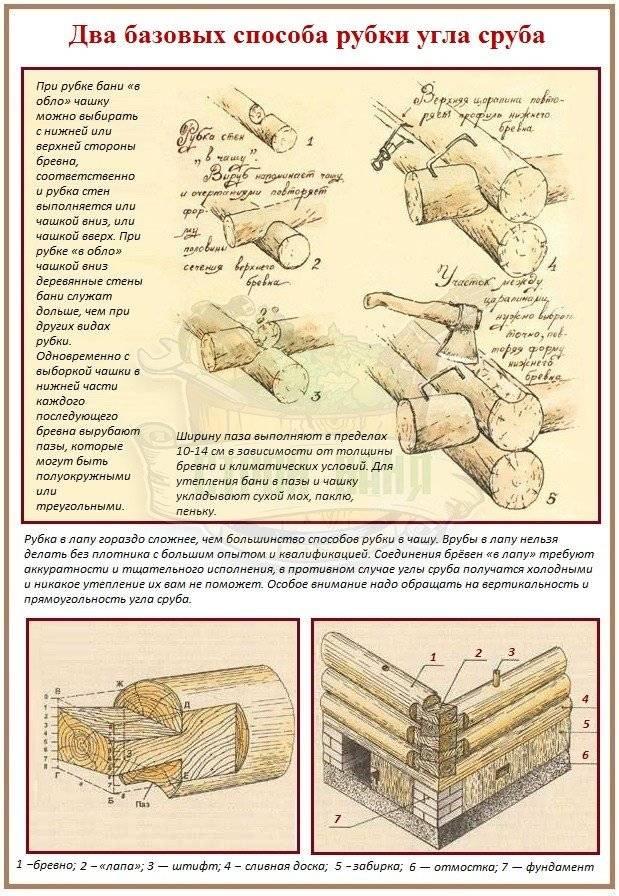 Способы соединения бруса и бревен для бани - наглядные пособия