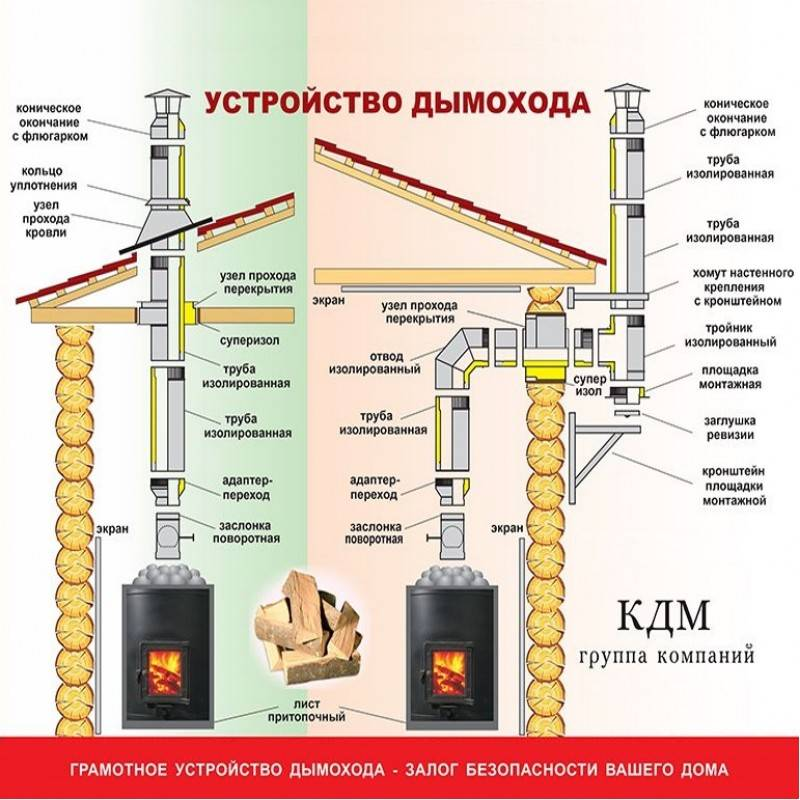 Труба для дымохода: выбор материала и общие правила монтажа | roofs.club