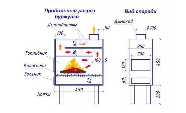 Печи буржуйки чугунные - лучшее отопление