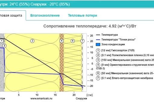 Точка росы. определение точка росы расчет, точка росы таблица, температура точки росы.