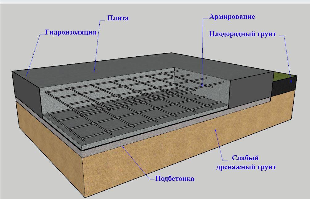 Плитный фундамент – разновидности, расчет, методика возведения