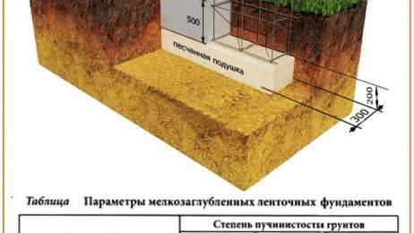Какой должна быть глубина фундамента для несущей стены дома 7 на 8