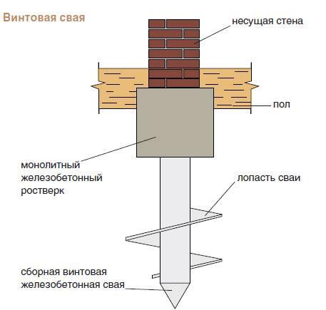 Ленточный фундамент из кирпича: технология строительства