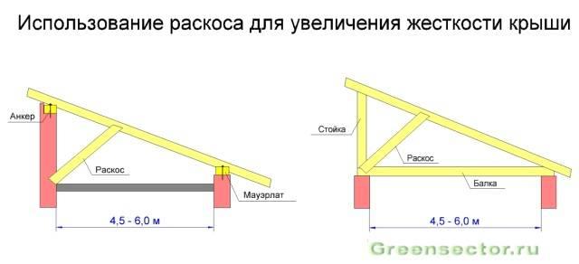 Крыша бани своими руками – односкатная и двухскатная варианты