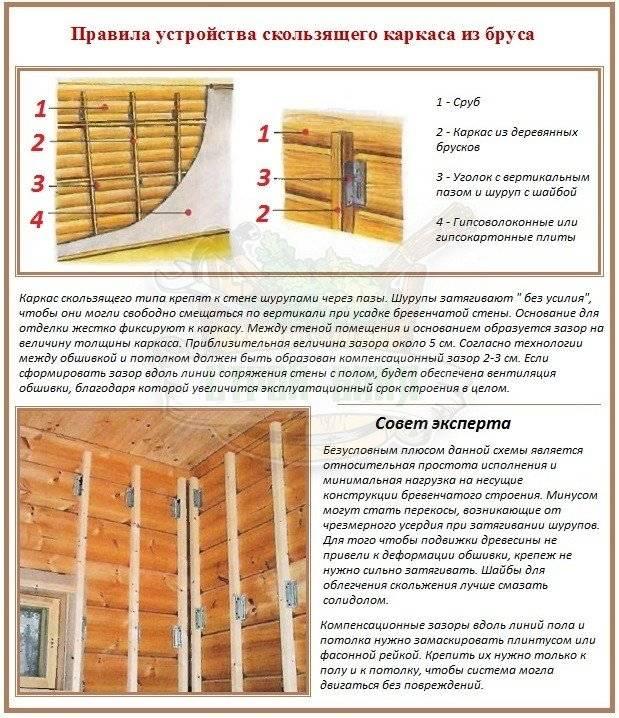 Отделка деревянного дома гипсокартоном: инструкция