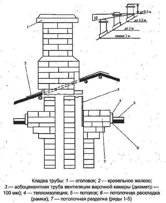 Кладка дымохода из кирпича своими руками: пошаговая инструкция и советы мастеров