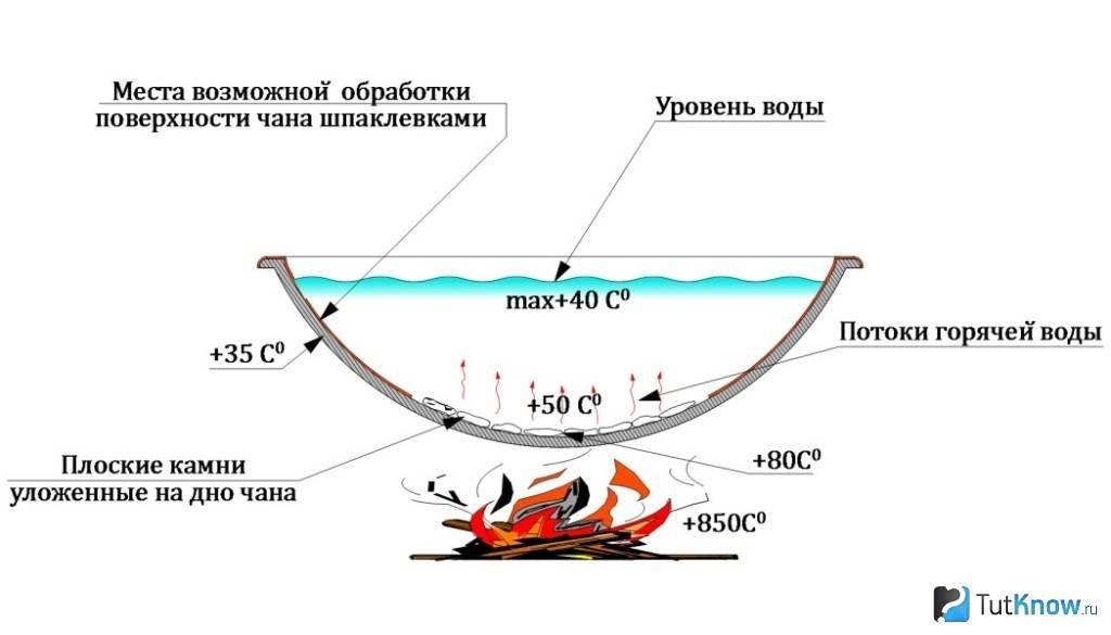 Банный чан для закарпатской бани: как его сделать своими руками