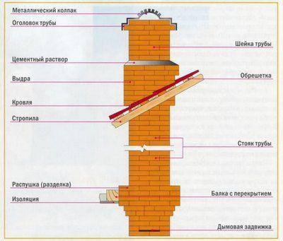 Как выполнить кладку дымовой трубы из кирпича своими руками – теория и практика