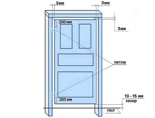 Размеры дверного проёма: ширина, высота, толщина, как замерить?