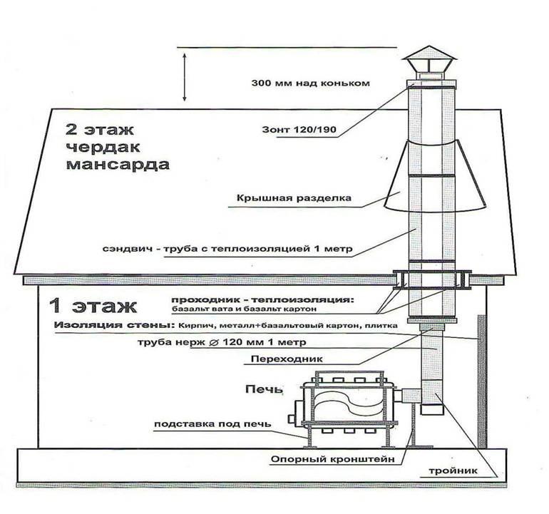 Установка дымовой трубы: из сэндвича и металла через крышу и стену