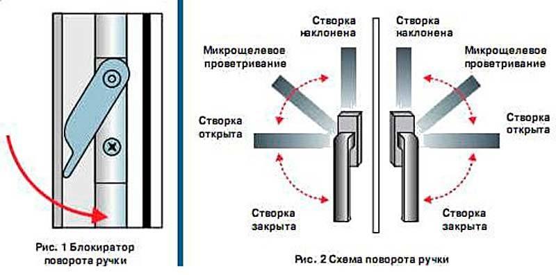 Инструкция по самостоятельной регулировке пластиковых окон