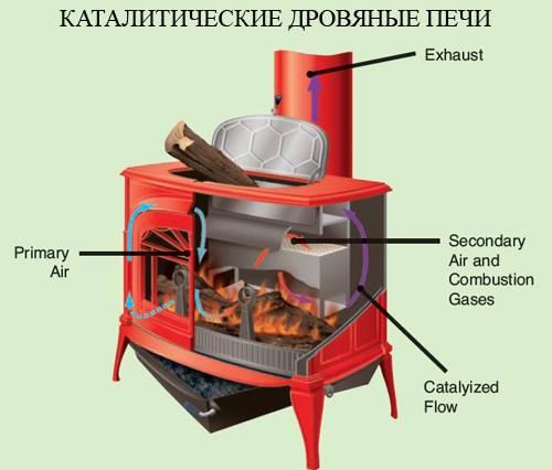 Печка-щепочница: принцип работы, стоимость и полезные советы по эксплуатации