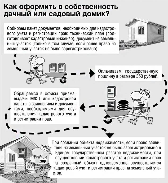 Особенности регистрации бани на дачном участке