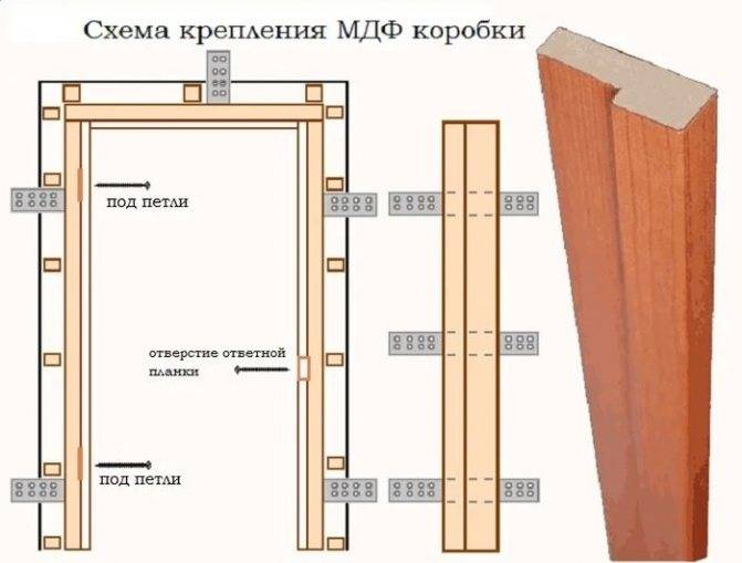 Как установить коробку межкомнатной двери своими руками — пошаговая инструкция по самостоятельной установке современных дверей (125 фото + видео)