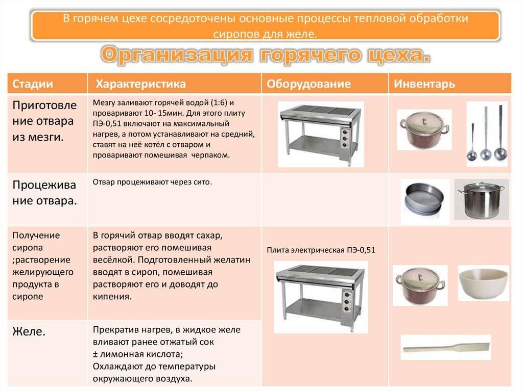 Виды подставок под горячую посуду по назначению и материалам