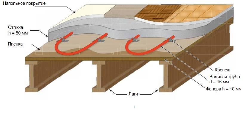 Пол в каркасной бани: особенности сооружения и утепления