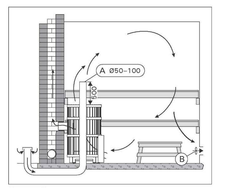 Вентиляция в бане: схема устройства вытяжки в парилке, как сделать в парной русской бани приточную отдушину своими руками