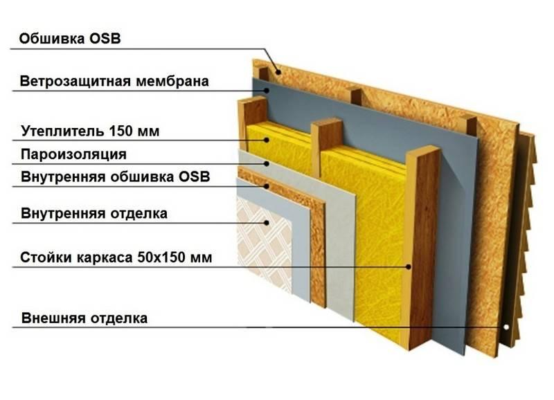 Возведение каркасной стены в бане
