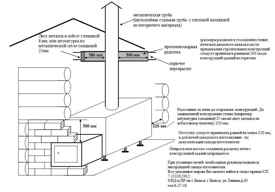 Ремонт дымохода: способы восстановления стальных и кирпичных труб