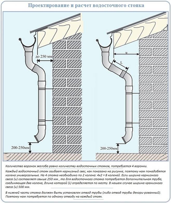 Монтаж водосточной системы своими руками: инструкция