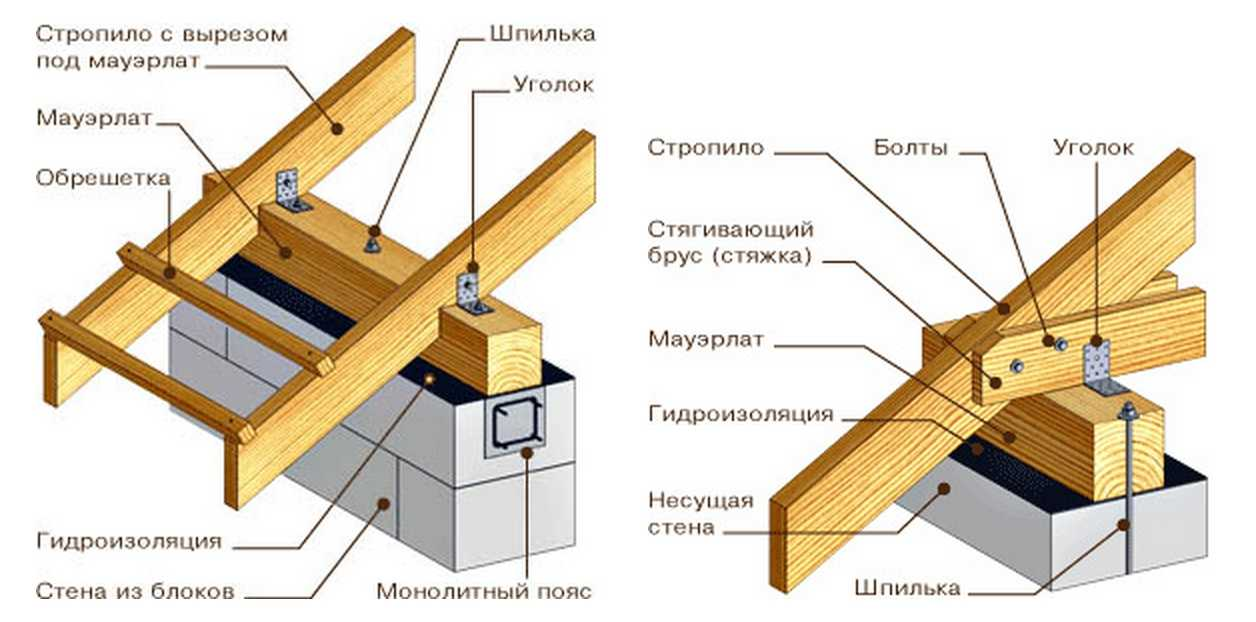 Двухскатная крыша своими руками: сборка, установка стропил, фото, видео