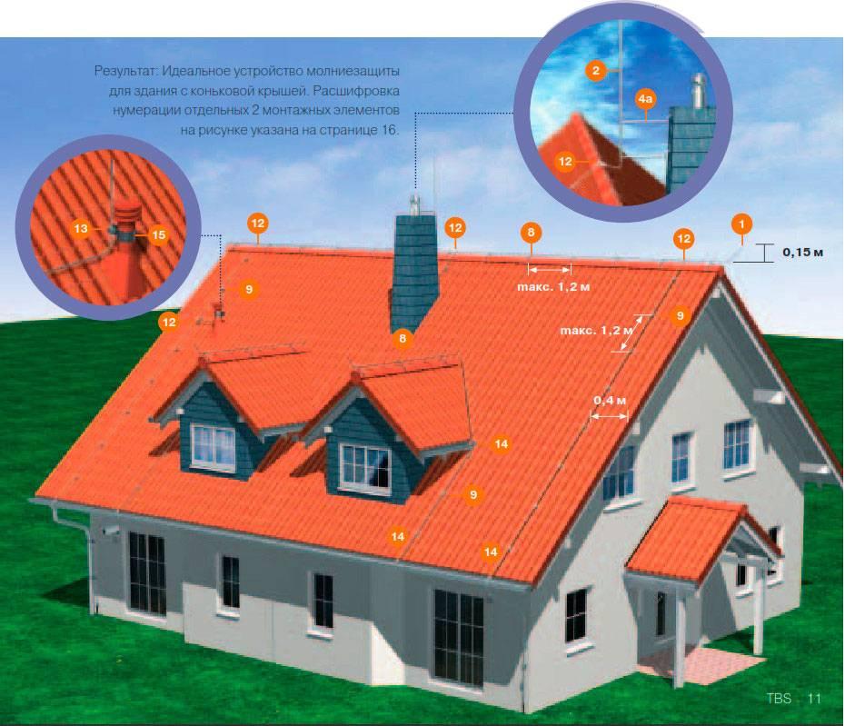 Заземление крыши и молниеотводы - нужно или нет?