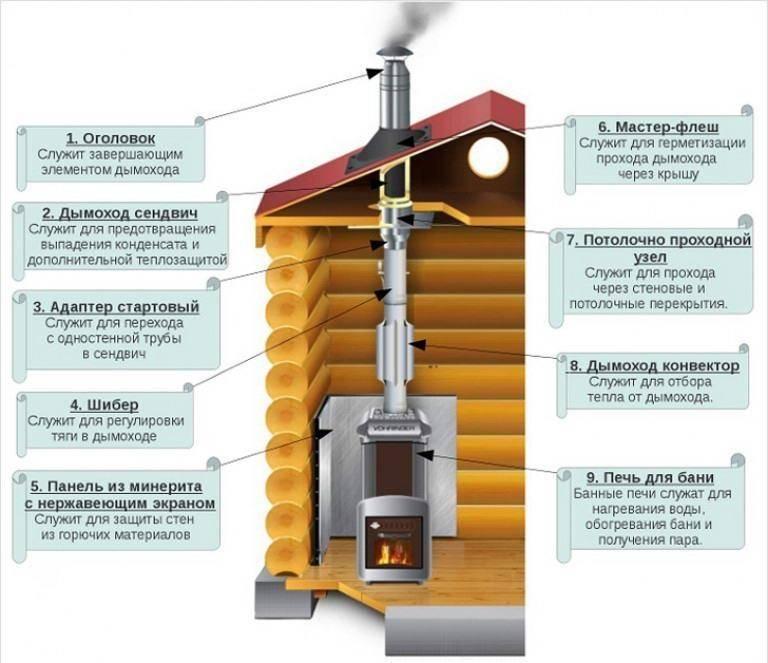 Установка дымохода в бане через потолок
