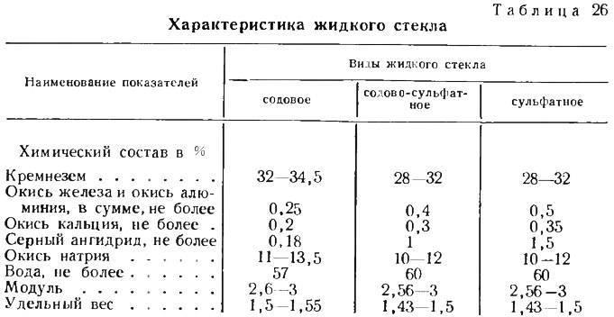Применение жидкого стекла в строительстве и в быту :: syl.ru
