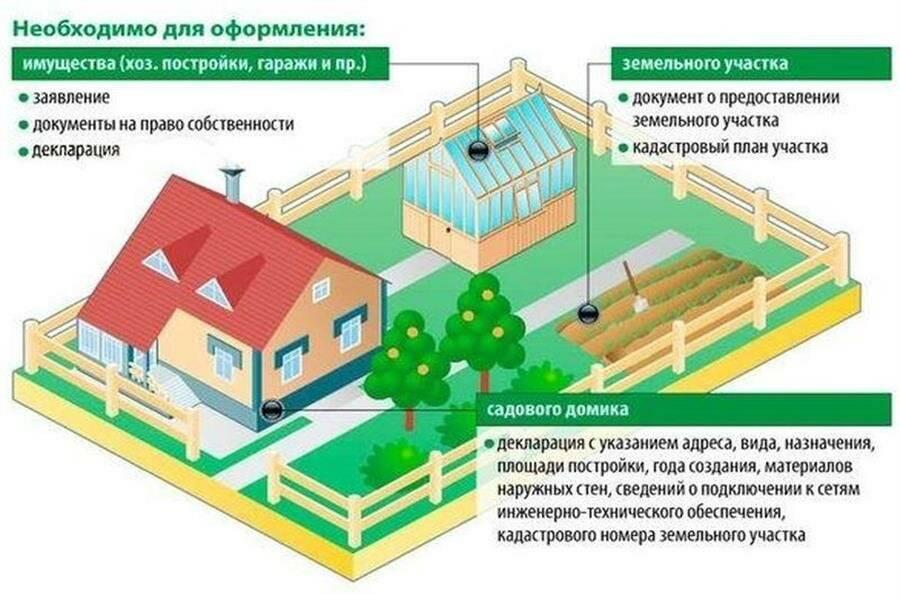 Разрешение на строительство бани: нужно ли получать
