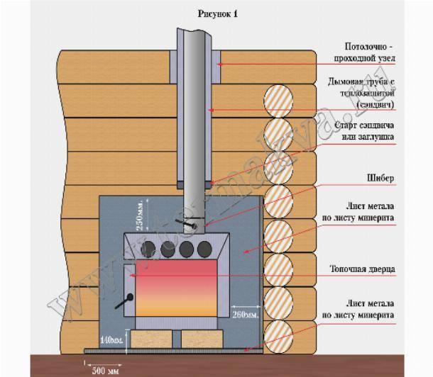 Как и чем покрасить бак для горячей воды?