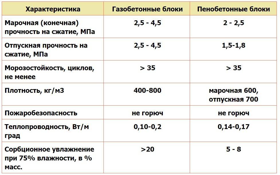 Газобетон или пенобетон — что лучше: характерные особенности, отличия